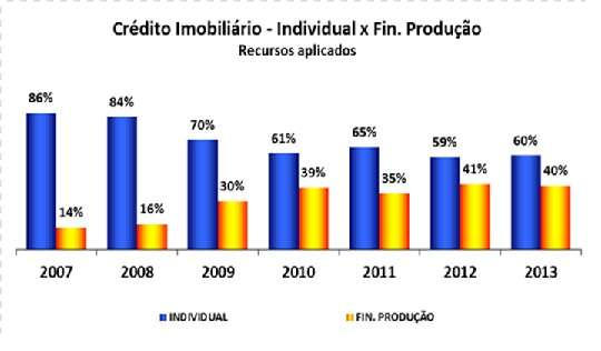O valor é 35,4% superior ao mesmo período de 2012, quando foram aplicados cerca de R$ 74 bilhões  - Caixa/Divulgação